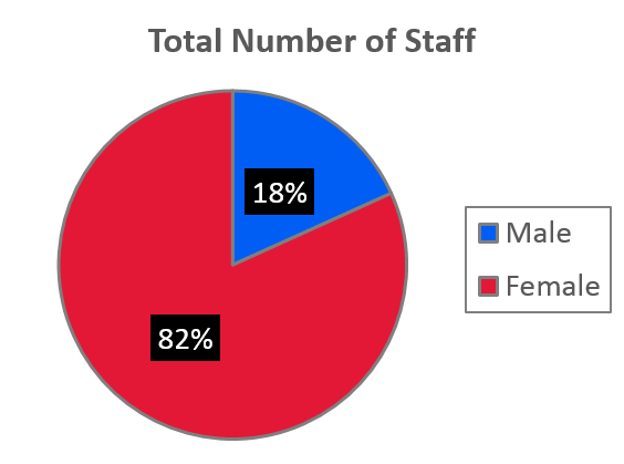Pie chart showing gender make up of POhWER staff 82% female and 18% male